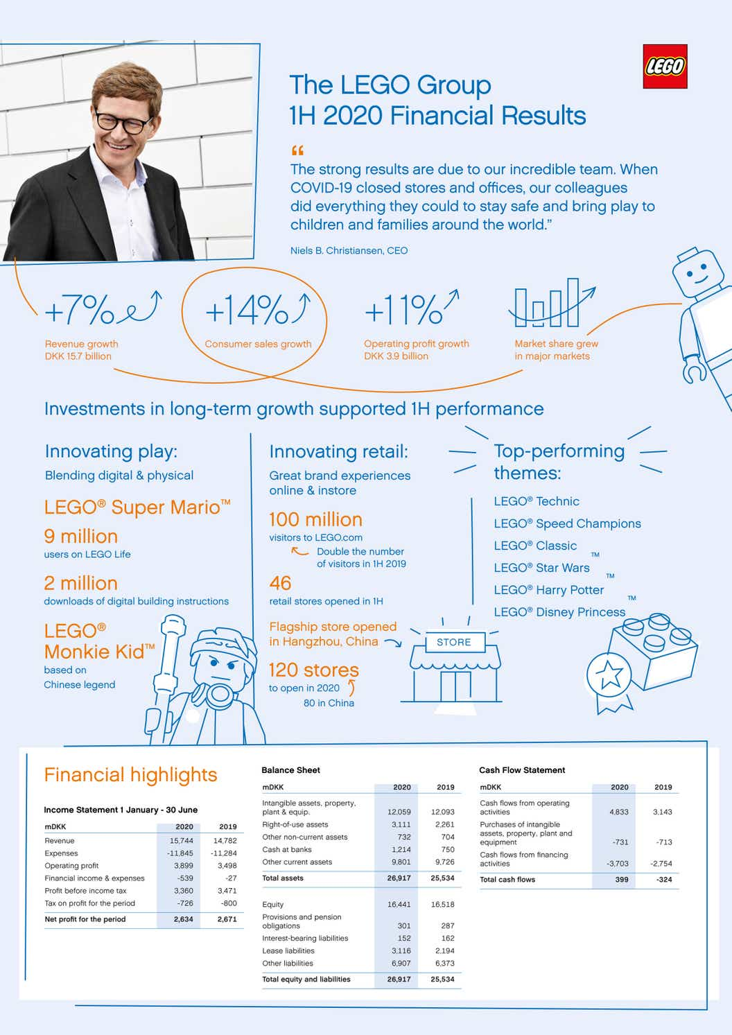 Infographic detailing the LEGO Group's 2020 interim results