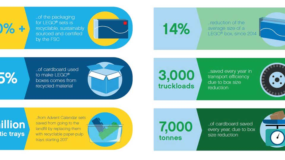 Infographic showing the LEGO Group's ambitions to cut back on use of packaging