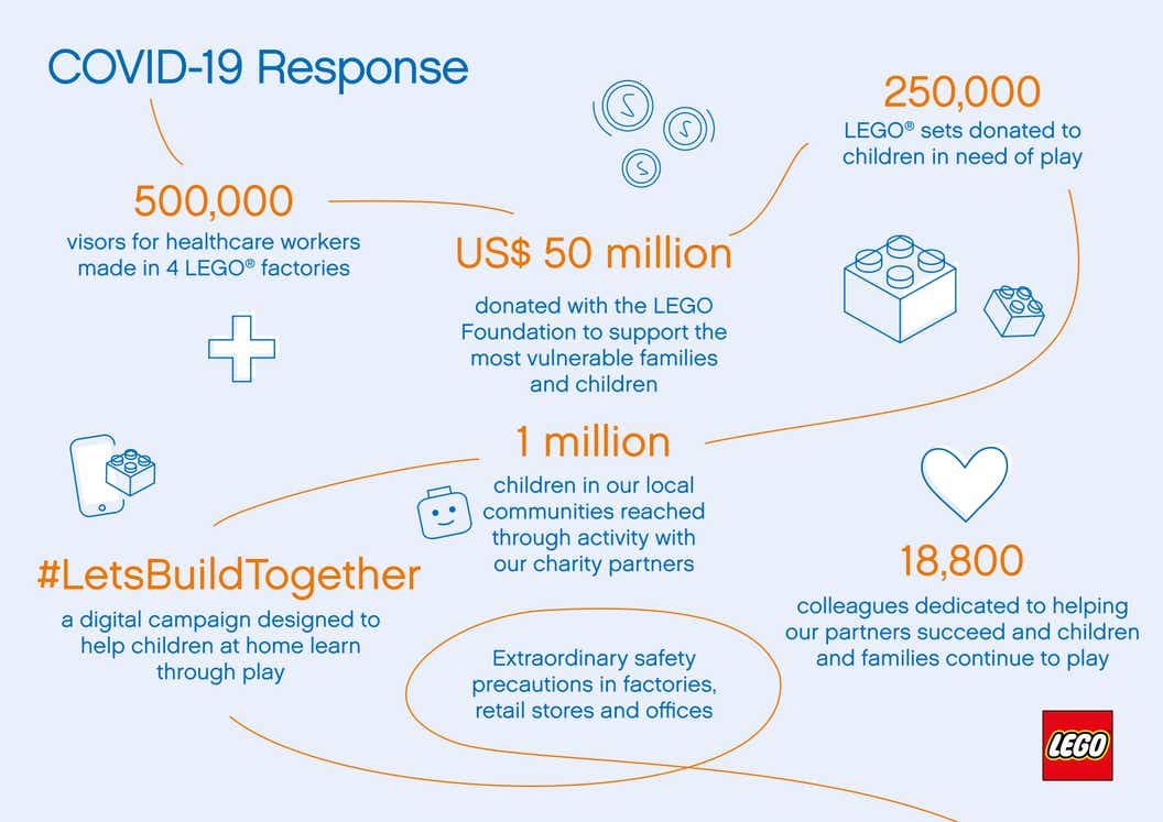 infographic detailing the LEGO Group's response to COVID-19