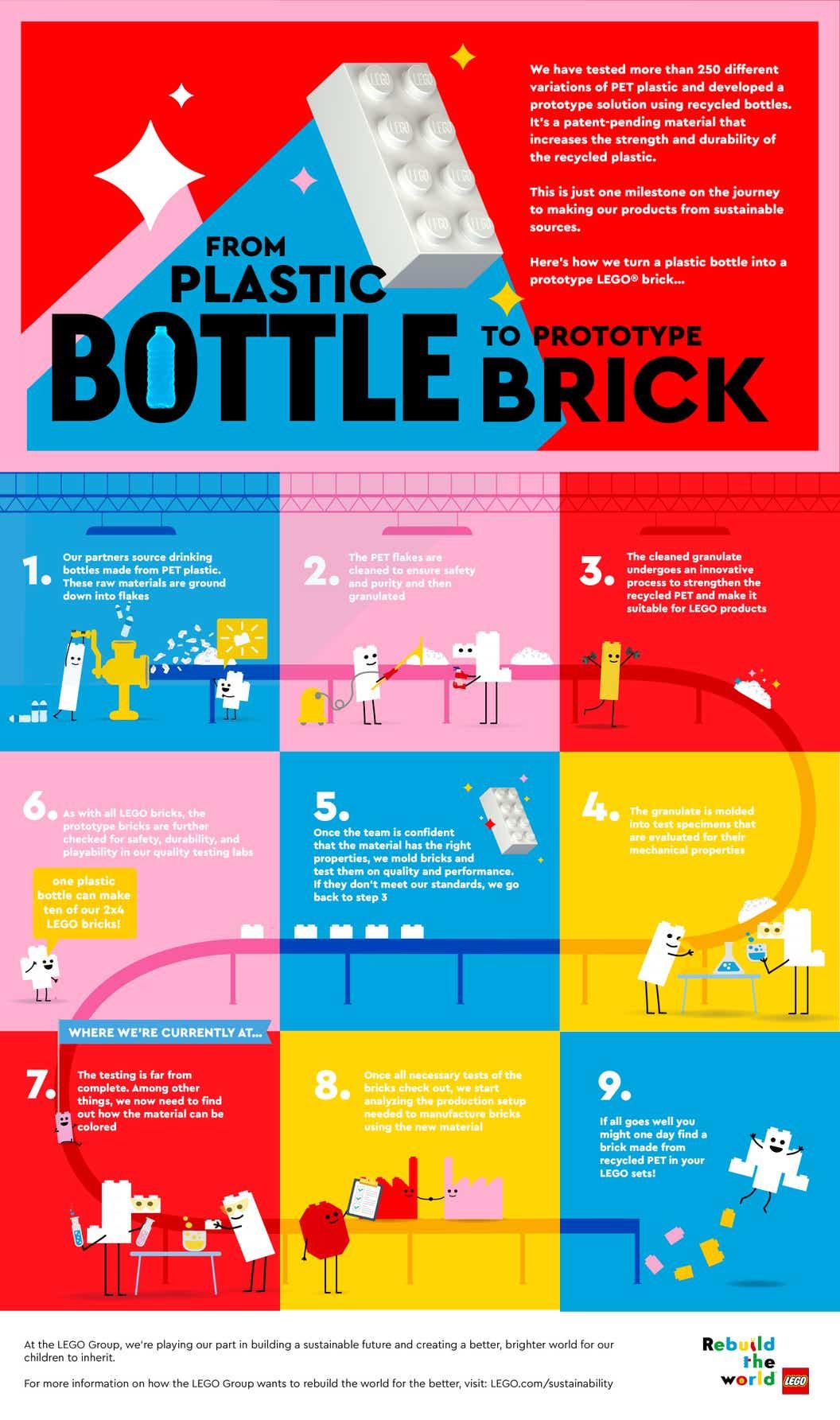 Infographic depicting the development of the prototype bricks